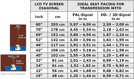 როგორ ავირჩიოთ LCD ტელევიზორი - ეკრანის ზომა ყურების წერტილამდე მანძილის შეფარდება